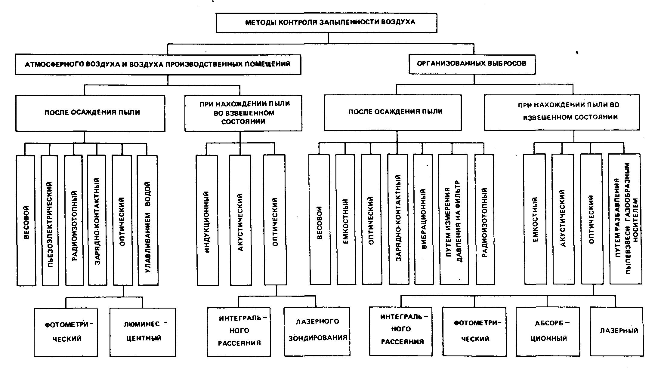 Реферат Методы контроля массовой концентрации пыли